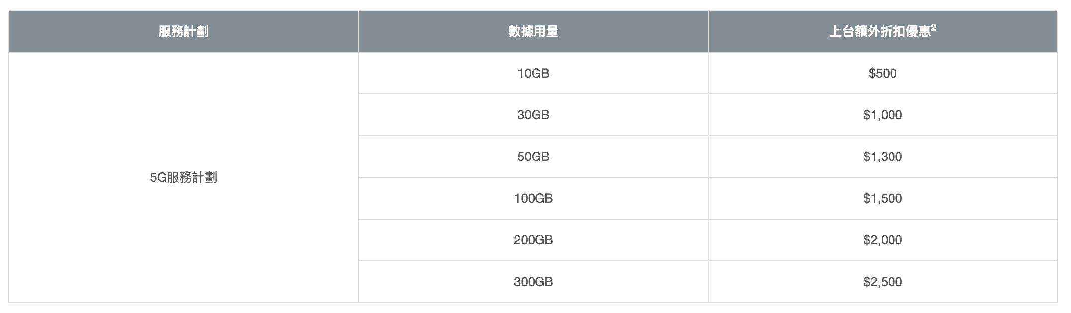 呢度買 iPhone 13 系列平 $3100!網友會考慮?