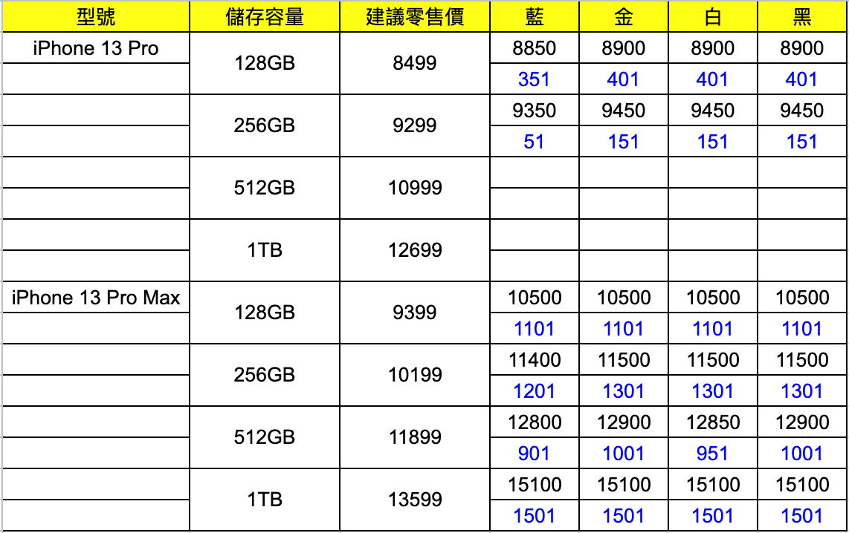 iPhone 13 Pro 回收價急跌至 $51 水位!13 Pro Max 最高賺千五
